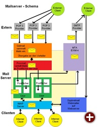 Mailserver-Schema