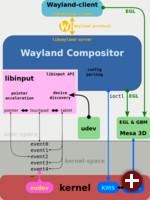 Schemadarstellung von Libinput