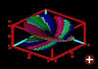 Riemannsche Fläche, mit Scilab ganz einfach