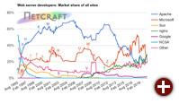 Servermarktanteile im Monat Mai