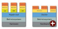 Architektur eines Hypervisors und Docker im Vergleich