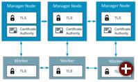 Sicherheit in Docker 1.12