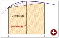 Skizze zur zusammengesetzten Trapezformel
