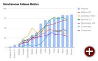 Statistik zu den Eclipse-Veröffentlichungen