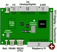 Steckerbelegung des Advaboard RPi1