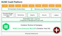 SUSE CaaS-Platform