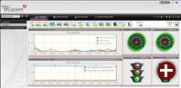 Tachos und Ampeln visualisieren Service-Stati