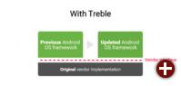 Treble: Verschiedene Android-Versionen nutzen dieselbe Hersteller-Schnittstelle