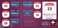 Fahrplan von Ubuntu 14.10