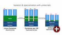 Container, Virtualisierung und Unikernel