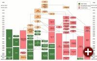 Abstammung der Unix-Varianten