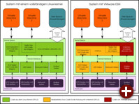 Vergleich der technischen Architektur des Linux- und VMware-Kernels