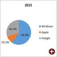 Verkaufte Unternehmensrechner in den USA 2015 nach Marke