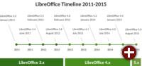 Zeitleiste von LibreOffice 2011-2015