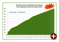 Zuwachsrate von Entwicklern bei LibreOffice