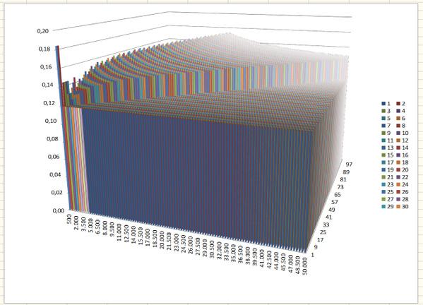 3D-Diagramm in OpenOffice 4.1
