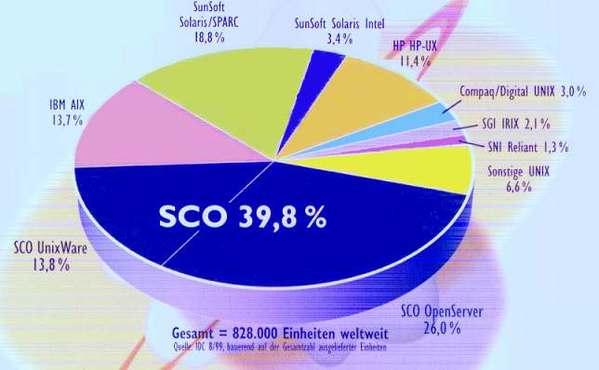 Anteil von SCO-UNIX im UNIX-Serverbereich