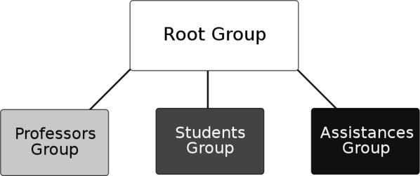 Abbildung 1: Beispiel: (Prozess) Gruppierung eines Universitäts-Systems