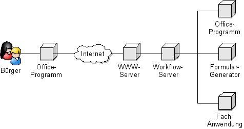Abbildung 1: Ein Szenario für Vernetzung im E-Government