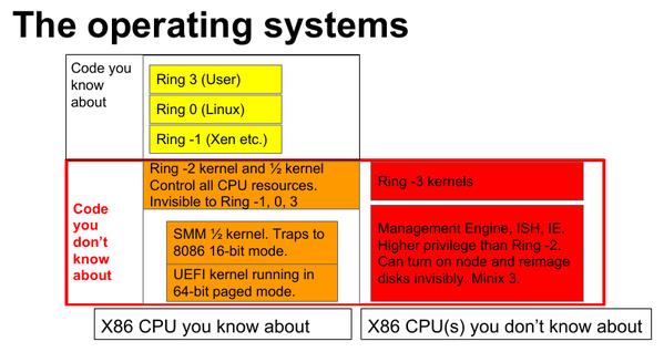 PC-Architektur: Kontrolliert von verborgenen Systemen