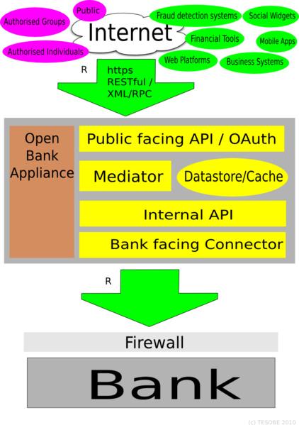 Architektur des Open Bank Systems