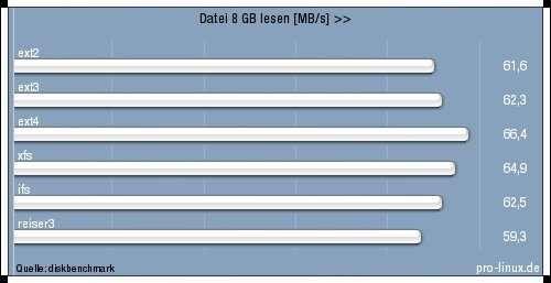 Dateisysteme im Vergleich