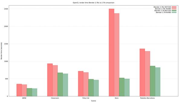 Blender 2.79 - Verbesserungen bei OpenCL