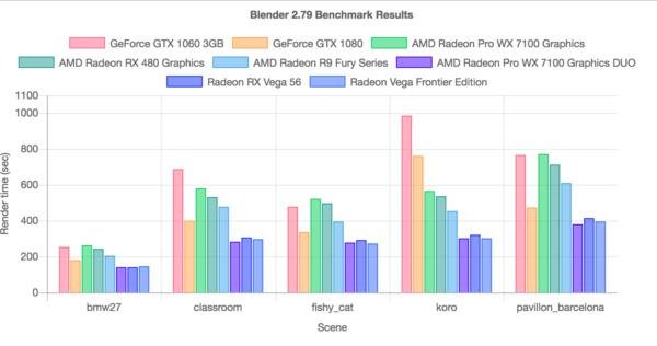 Blender 2.79 - Verbesserungen beim GPU-Rendering