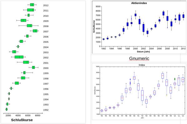 Diagramme    in Linux  Vier Tabellenkalkulationen im Vergleich  Diagramm 3  Boxplot eines