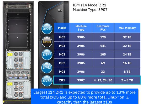 Daten von IBM z14 ZR1