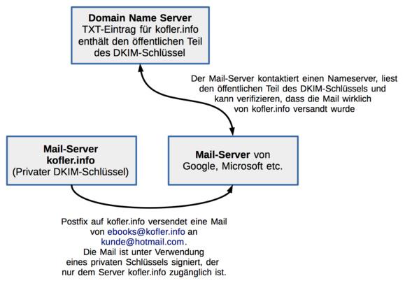 DKIM-Konzept