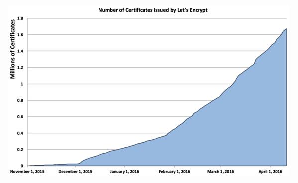 Entwicklung von Let's Encrypt