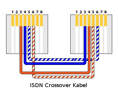 [ISDN-Crossover-Kabel]