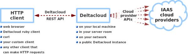 Konzept von Deltacloud