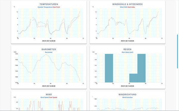 Langzeitauswertung von Daten unter WeeWX