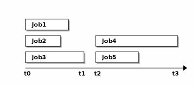 Mehrere Jobs in der Shell