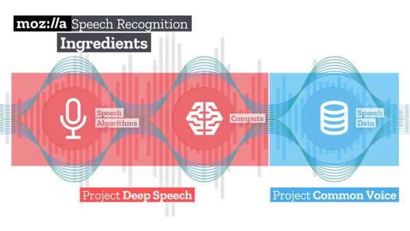 Mozilla DeepSpeech und Common Voice