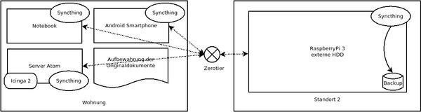 Aufbau des geplanten Systems
