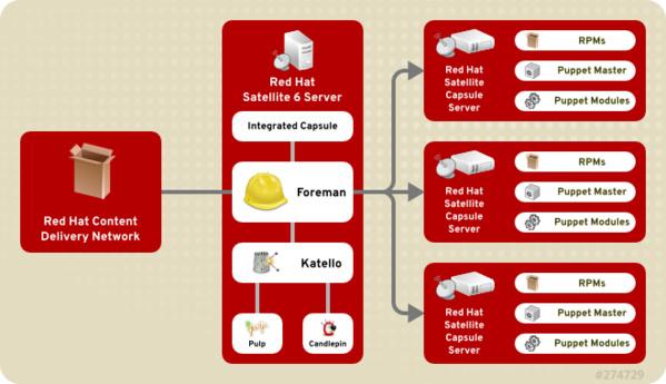 Red Hat Satellite 6 Design