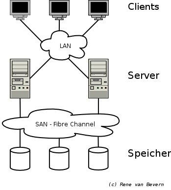 Storage Area Network im Einsatz