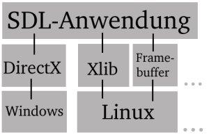 Abbildung: Die Struktur der SDL-Bibliothek
