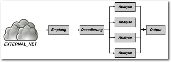 Multithreading-Standardeinstellungen bei 4 CPUs