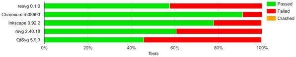 SVG-Konformität verschiedener freier Implementationen