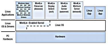 Die Architektur von Win4Lin 5 (Quelle: Handbuch Win4Lin)