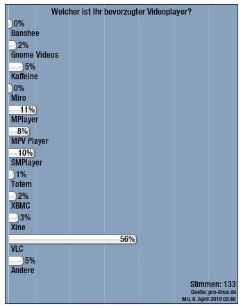 Abstimmungsergebnis